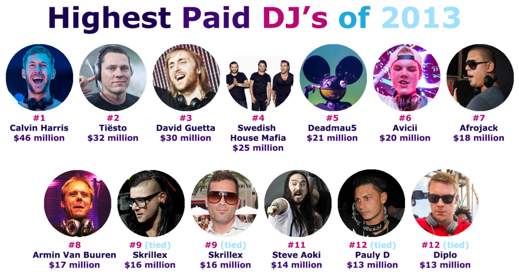 Highest Paid DJs 2013