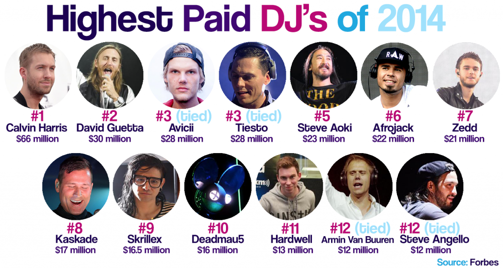 Highest-Paid-DJs-2014